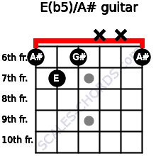 E(b5)/A# for guitar on frets 6, 7, 6, x, x, 6