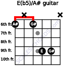E(b5)/A# for guitar on frets 6, x, 6, 9, 9, x