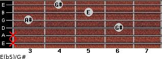 E(b5)/G# for guitar on frets x, x, 6, 3, 5, 4