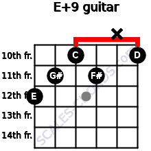 E+9 for guitar on frets 12, 11, 10, 11, x, 10