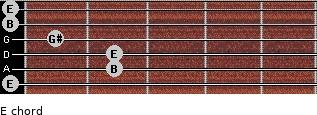 E for guitar on frets 0, 2, 2, 1, 0, 0