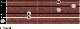 E for guitar on frets 0, 2, 2, 4, 5, 4