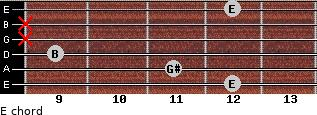 E for guitar on frets 12, 11, 9, x, x, 12
