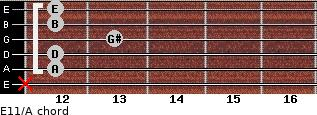 E11/A for guitar on frets x, 12, 12, 13, 12, 12