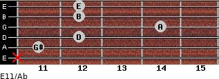 E11/Ab for guitar on frets x, 11, 12, 14, 12, 12