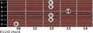 E11/D for guitar on frets 10, 12, 12, 13, 12, 12