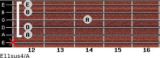 E11sus4/A for guitar on frets x, 12, 12, 14, 12, 12