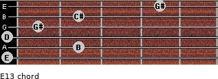 E13 for guitar on frets 0, 2, 0, 1, 2, 4