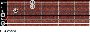 E13 for guitar on frets 0, x, 0, 1, 2, 2