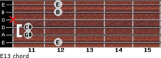 E13 for guitar on frets 12, 11, 11, x, 12, 12