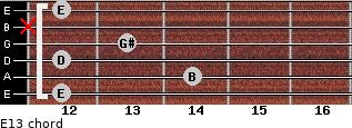 E13 for guitar on frets 12, 14, 12, 13, x, 12