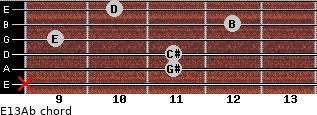 E13/Ab for guitar on frets x, 11, 11, 9, 12, 10