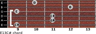 E13/C# for guitar on frets 9, 11, 11, 9, 12, 10