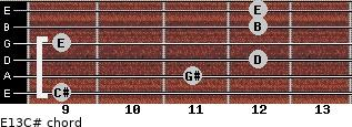E13/C# for guitar on frets 9, 11, 12, 9, 12, 12