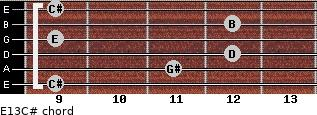 E13/C# for guitar on frets 9, 11, 12, 9, 12, 9
