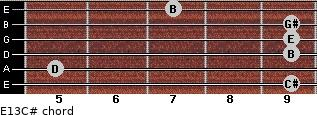 E13/C# for guitar on frets 9, 5, 9, 9, 9, 7