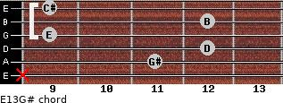 E13/G# for guitar on frets x, 11, 12, 9, 12, 9