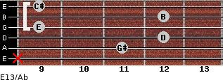 E13/Ab for guitar on frets x, 11, 12, 9, 12, 9
