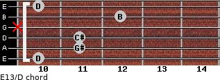 E13/D for guitar on frets 10, 11, 11, x, 12, 10
