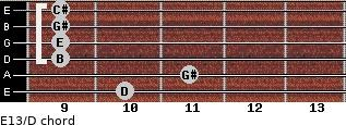 E13/D for guitar on frets 10, 11, 9, 9, 9, 9