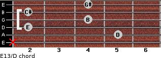 E13/D for guitar on frets x, 5, 2, 4, 2, 4