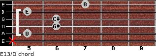 E13/D for guitar on frets x, 5, 6, 6, 5, 7