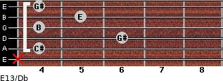 E13/Db for guitar on frets x, 4, 6, 4, 5, 4