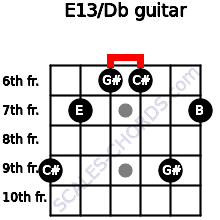 E13/Db for guitar on frets 9, 7, 6, 6, 9, 7