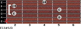 E13#5/D for guitar on frets x, 5, 2, 5, 2, 4