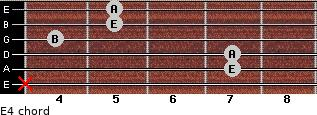 E4 for guitar on frets x, 7, 7, 4, 5, 5