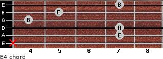 E4 for guitar on frets x, 7, 7, 4, 5, 7