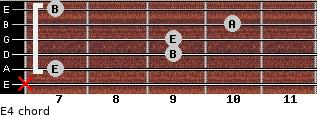 E4 for guitar on frets x, 7, 9, 9, 10, 7
