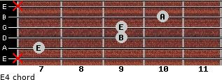 E4 for guitar on frets x, 7, 9, 9, 10, x