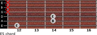 E5 for guitar on frets 12, 14, 14, x, x, x