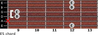 E5 for guitar on frets 12, x, 9, 9, 12, 12