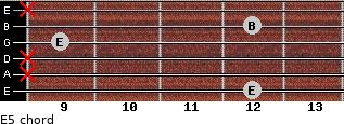 E5 for guitar on frets 12, x, x, 9, 12, x