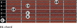 E6 for guitar on frets 0, 2, 2, 1, 2, 4
