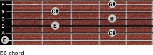 E6 for guitar on frets 0, 4, 2, 4, 2, 4