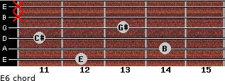 E6 for guitar on frets 12, 14, 11, 13, x, x