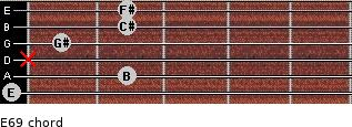 E6/9 for guitar on frets 0, 2, x, 1, 2, 2