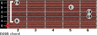 E6/9/B for guitar on frets x, 2, 6, 6, 5, 2