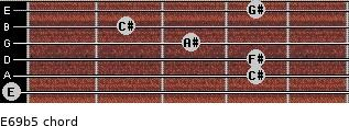 E6/9b5 for guitar on frets 0, 4, 4, 3, 2, 4