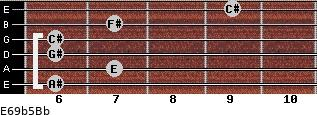 E6/9b5/Bb for guitar on frets 6, 7, 6, 6, 7, 9