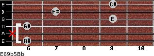 E6/9b5/Bb for guitar on frets 6, x, 6, 9, 7, 9