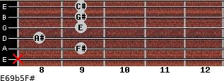 E6/9b5/F# for guitar on frets x, 9, 8, 9, 9, 9