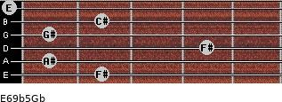 E6/9b5/Gb for guitar on frets 2, 1, 4, 1, 2, 0