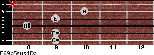 E6/9b5sus4/Db for guitar on frets 9, 9, 8, 9, 10, x
