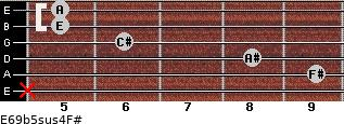 E6/9b5sus4/F# for guitar on frets x, 9, 8, 6, 5, 5