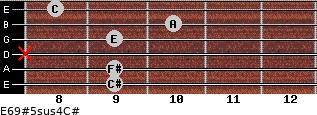 E6/9#5sus4/C# for guitar on frets 9, 9, x, 9, 10, 8