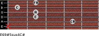 E6/9#5sus4/C# for guitar on frets x, 4, 2, 2, 1, 2